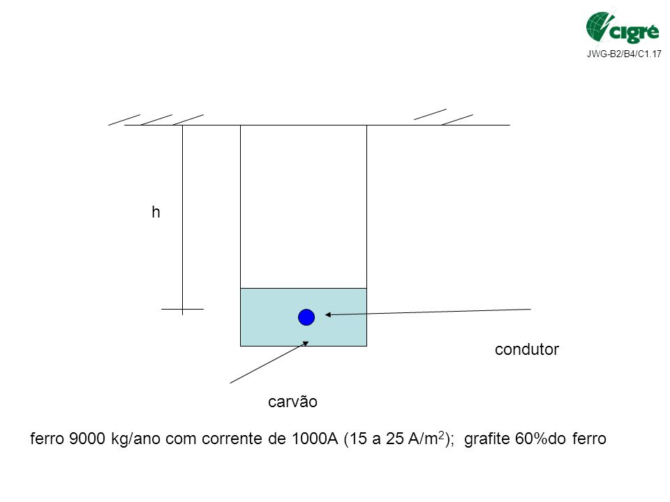 h condutor carvão ferro 9000 kg/ano com corrente de 1000A (15 a 25 A/m2); grafite 60%do ferro