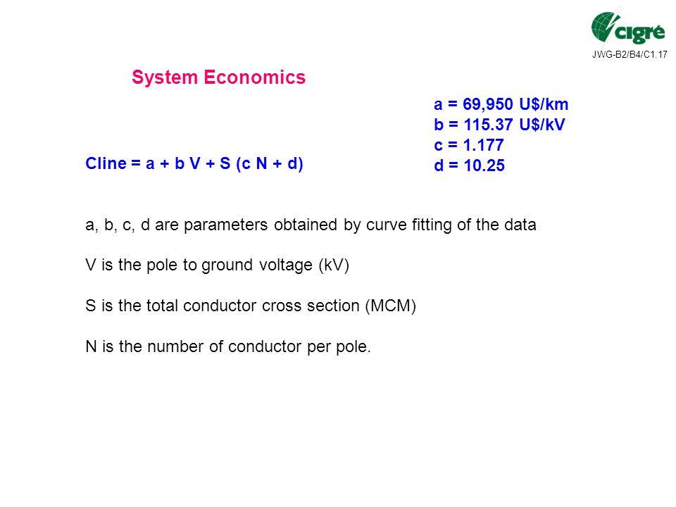 System Economics a = 69,950 U$/km b = 115.37 U$/kV c = 1.177 d = 10.25