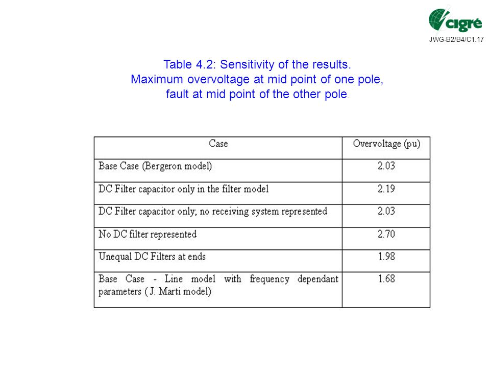 Table 4.2: Sensitivity of the results.