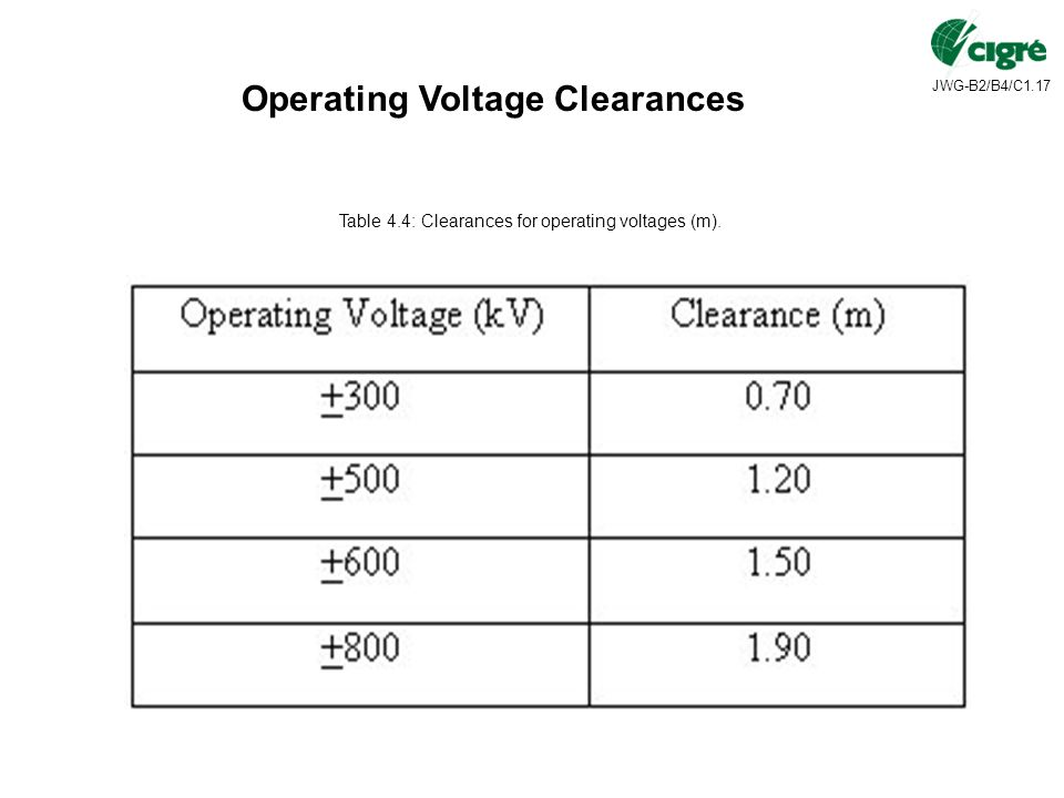 Operating Voltage Clearances