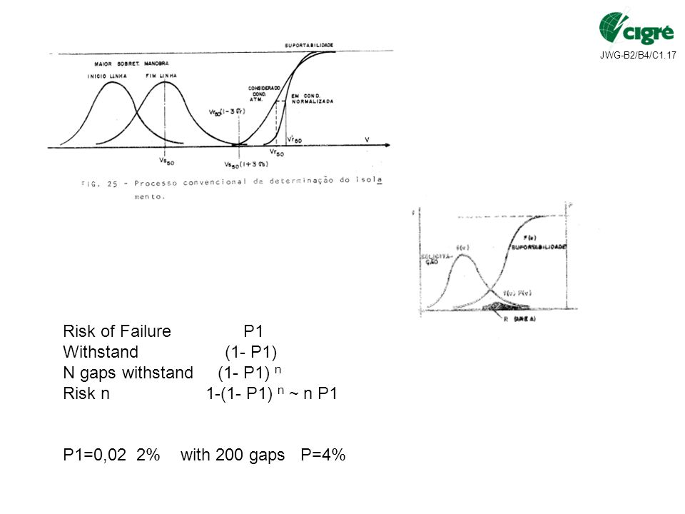Risk of Failure P1 Withstand (1- P1) N gaps withstand (1- P1) n.