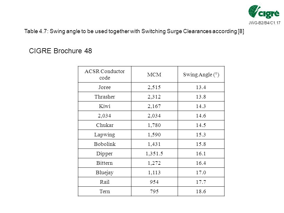 Table 4.7: Swing angle to be used together with Switching Surge Clearances according [8]