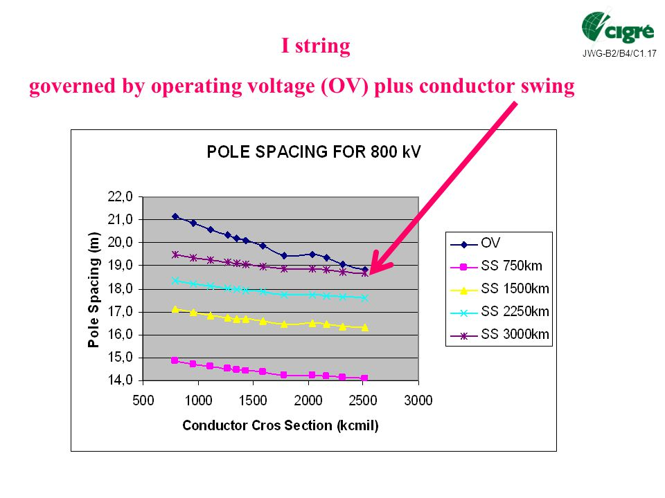 I string governed by operating voltage (OV) plus conductor swing