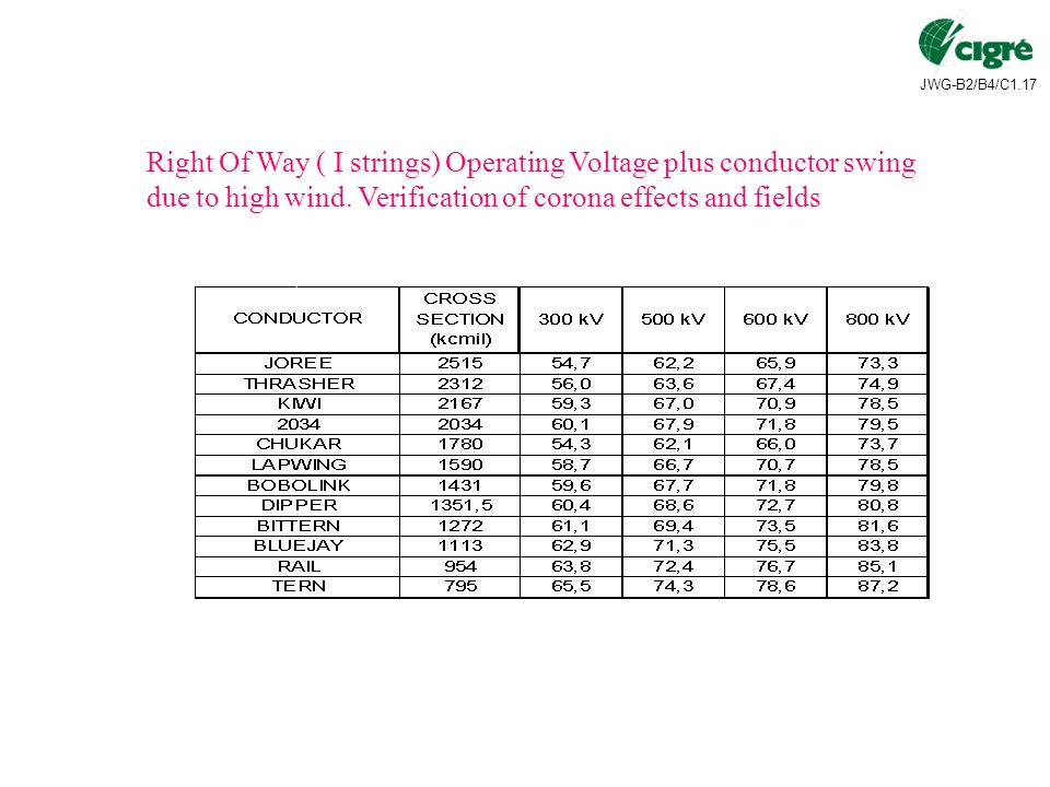 Right Of Way ( I strings) Operating Voltage plus conductor swing due to high wind.