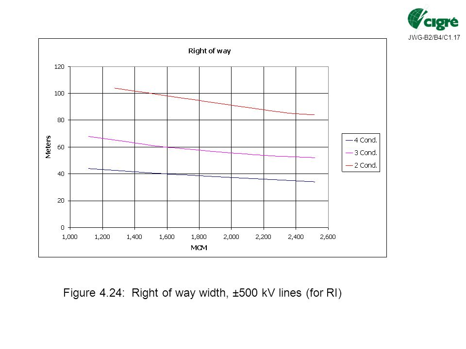 Figure 4.24: Right of way width, ±500 kV lines (for RI)
