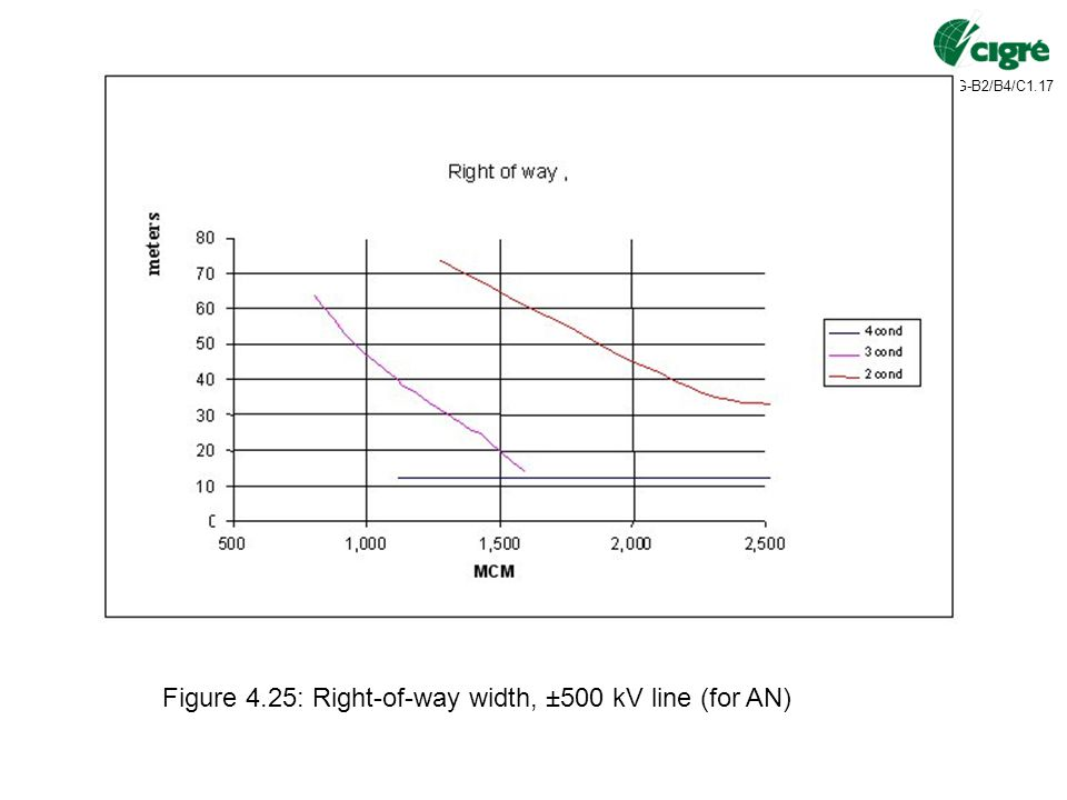Figure 4.25: Right-of-way width, ±500 kV line (for AN)