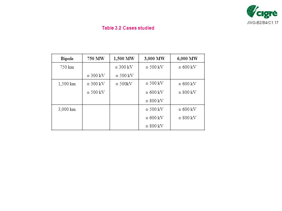 Table 3.2 Cases studied Bipole. 750 MW. 1,500 MW. 3,000 MW. 6,000 MW. 750 km. ± 300 kV. ± 500 kV.