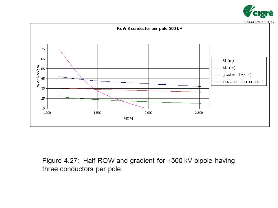 Figure 4.27: Half ROW and gradient for 500 kV bipole having three conductors per pole.