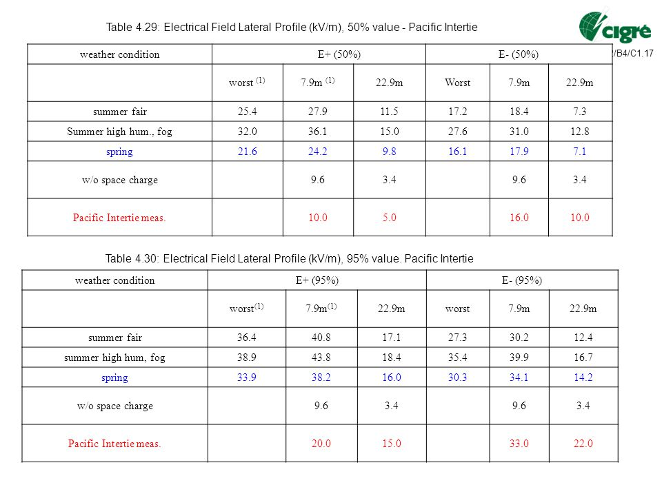 Table 4.29: Electrical Field Lateral Profile (kV/m), 50% value - Pacific Intertie