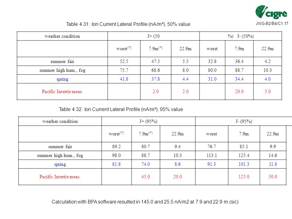 Table 4.31: Ion Current Lateral Profile (nA/m²), 50% value
