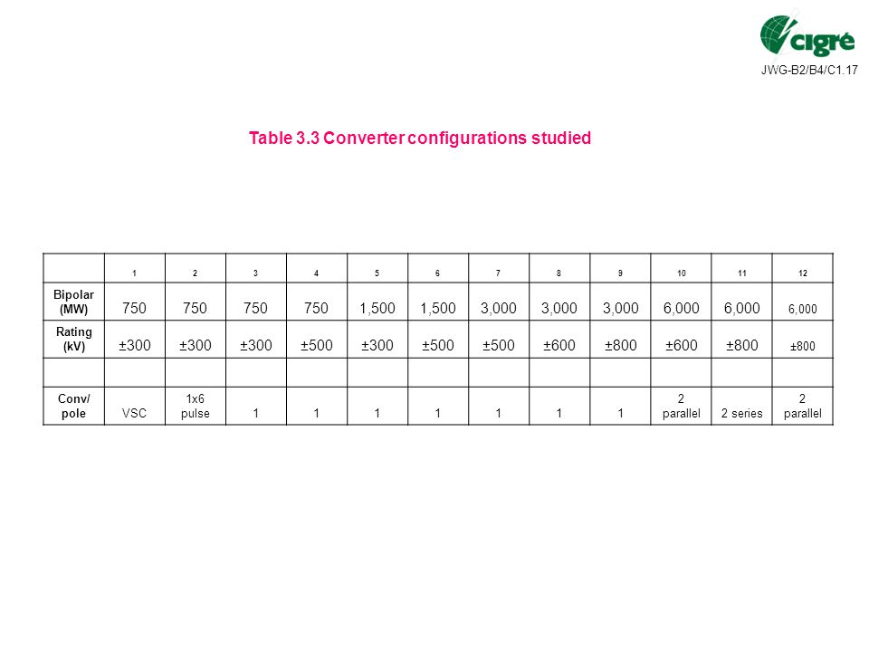Table 3.3 Converter configurations studied