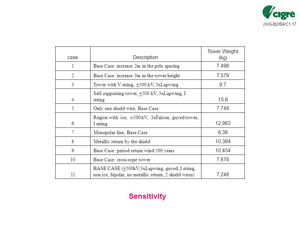 Sensitivity case Description Tower Weight (kg) 1