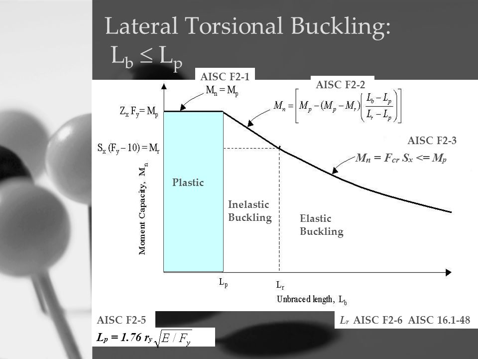 Lateral Torsional Buckling: Lb  Lp