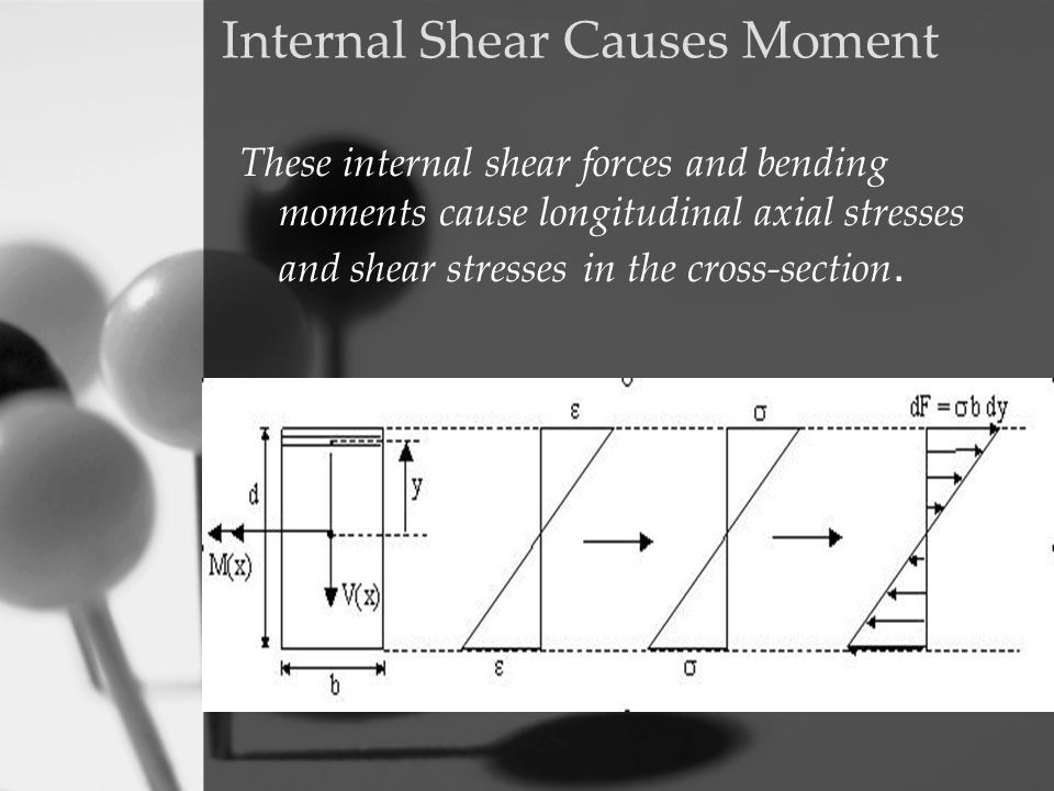 Internal Shear Causes Moment