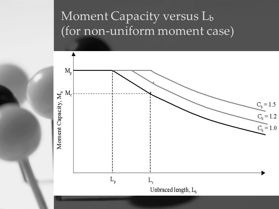 Moment Capacity versus Lb (for non-uniform moment case)