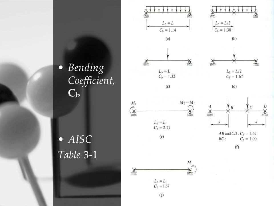 Bending Coefficient, Cb