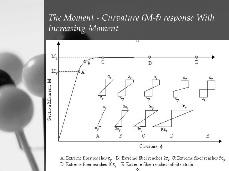 The Moment - Curvature (M-f) response With Increasing Moment