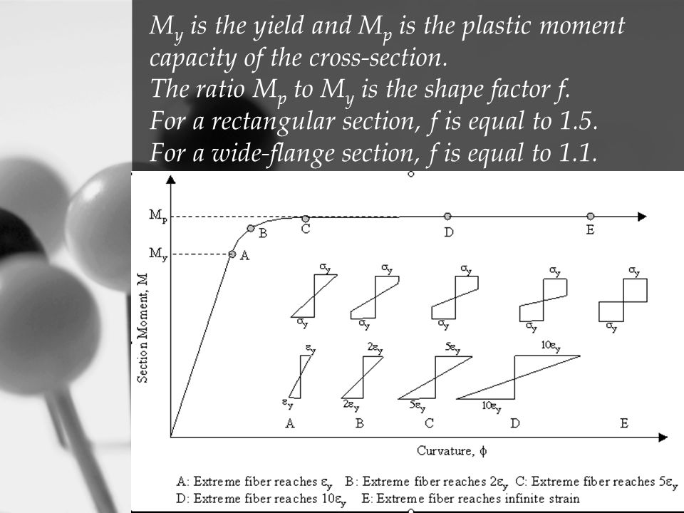 My is the yield and Mp is the plastic moment capacity of the cross-section.