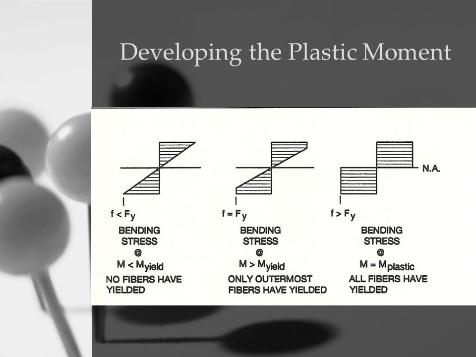 Developing the Plastic Moment