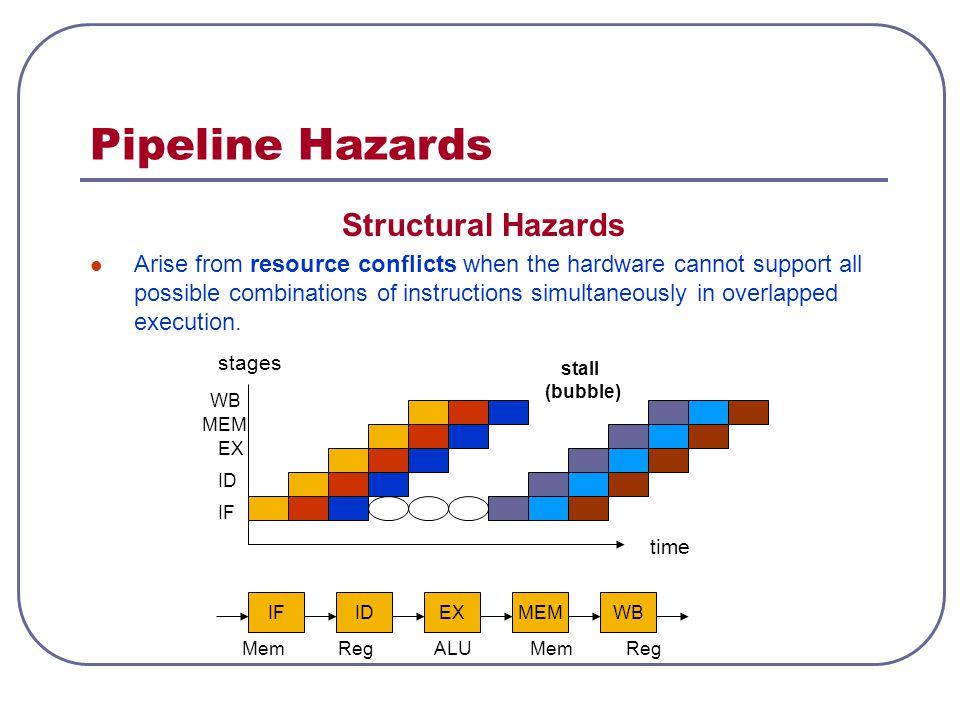 Pipeline Hazards Structural Hazards