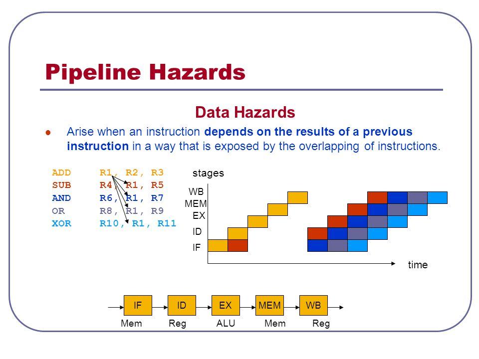 Pipeline Hazards Data Hazards
