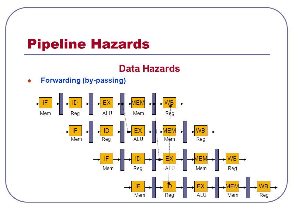 Pipeline Hazards Data Hazards Forwarding (by-passing) IF ID EX MEM WB