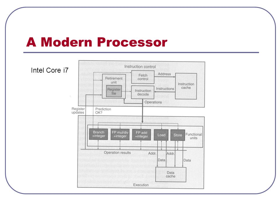 A Modern Processor Intel Core i7