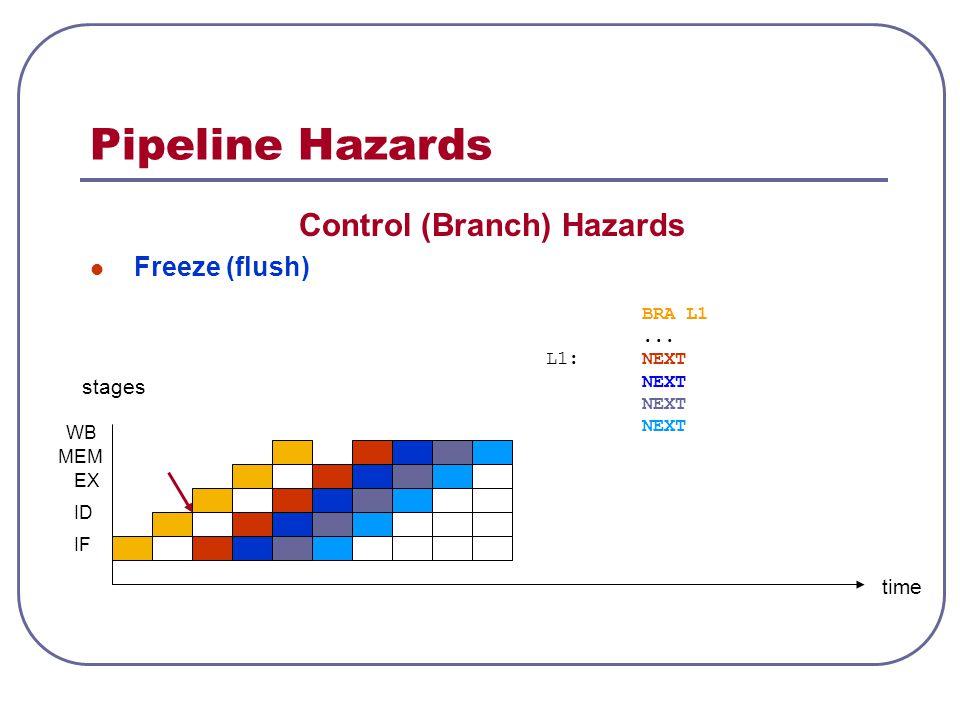 Control (Branch) Hazards