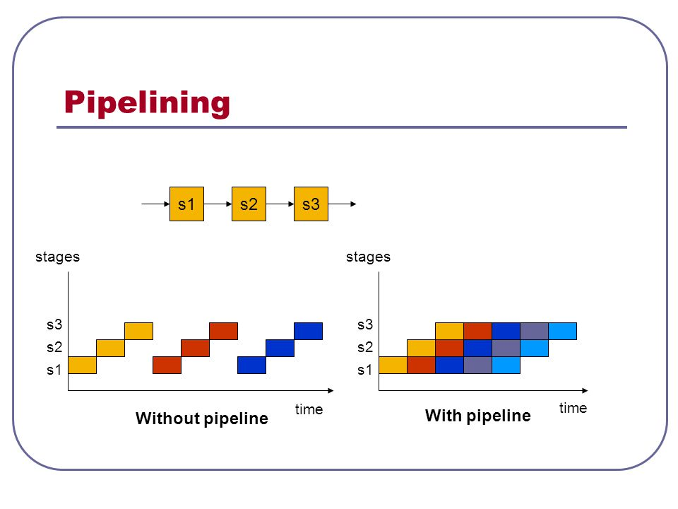 Pipelining s1 s2 s3 Without pipeline With pipeline stages stages s3 s3