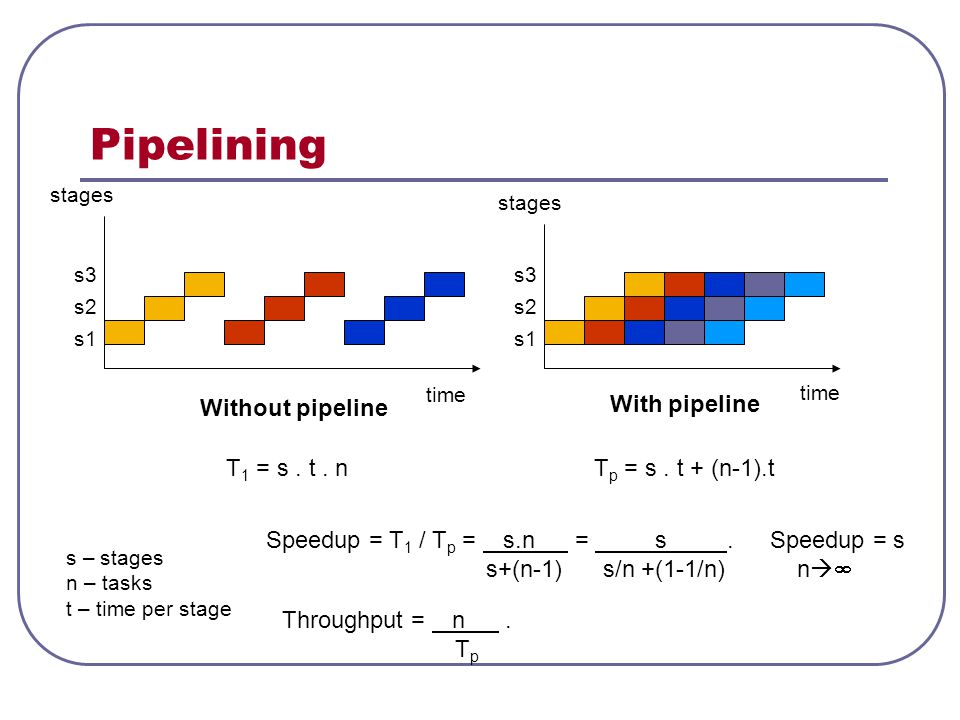 Pipelining Without pipeline With pipeline T1 = s . t . n