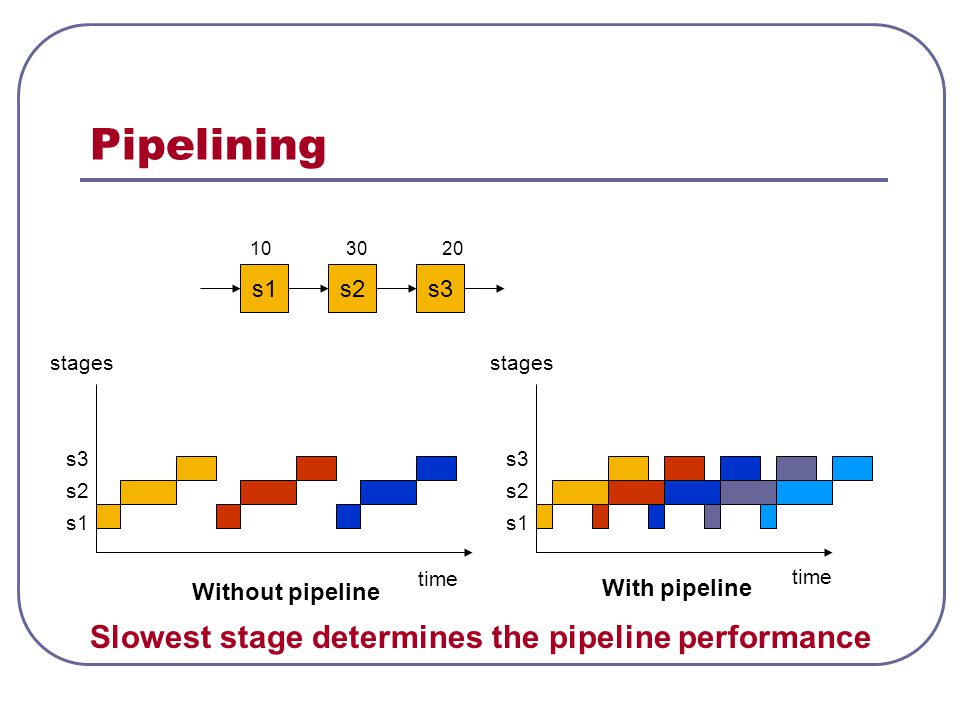 Pipelining Slowest stage determines the pipeline performance s1 s2 s3