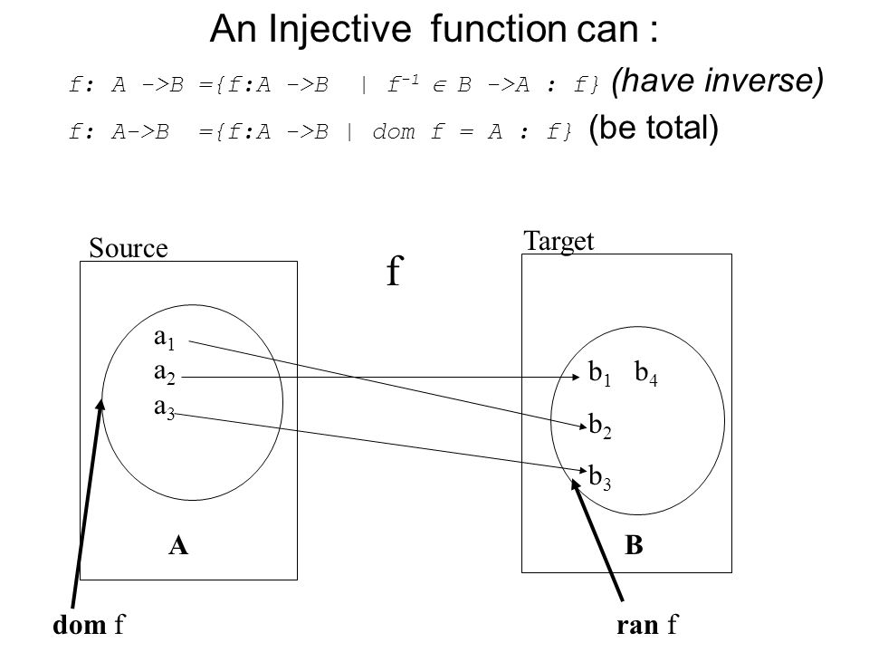 An Injective function can :