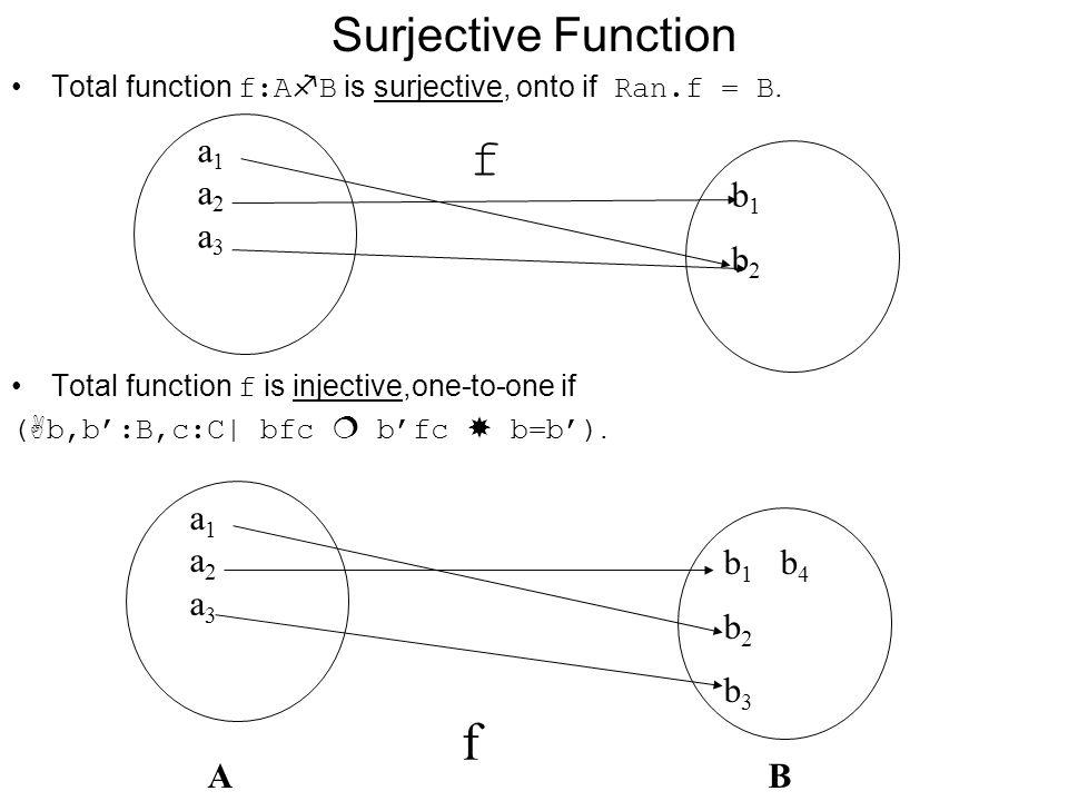 f f Surjective Function a1 a2 a3 b1 b2 a1 a2 a3 b1 b4 b2 b3 A B
