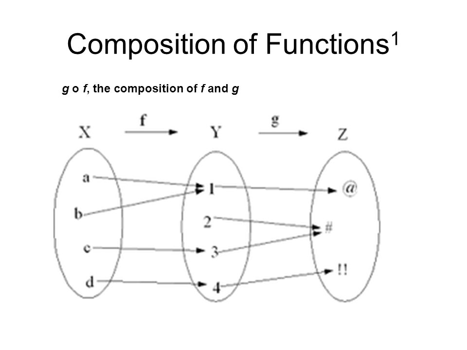 Composition of Functions1