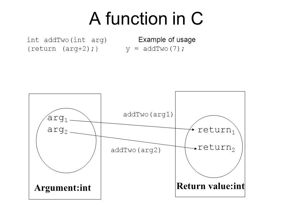 A function in C arg1 arg2 return1 return2 Return value:int