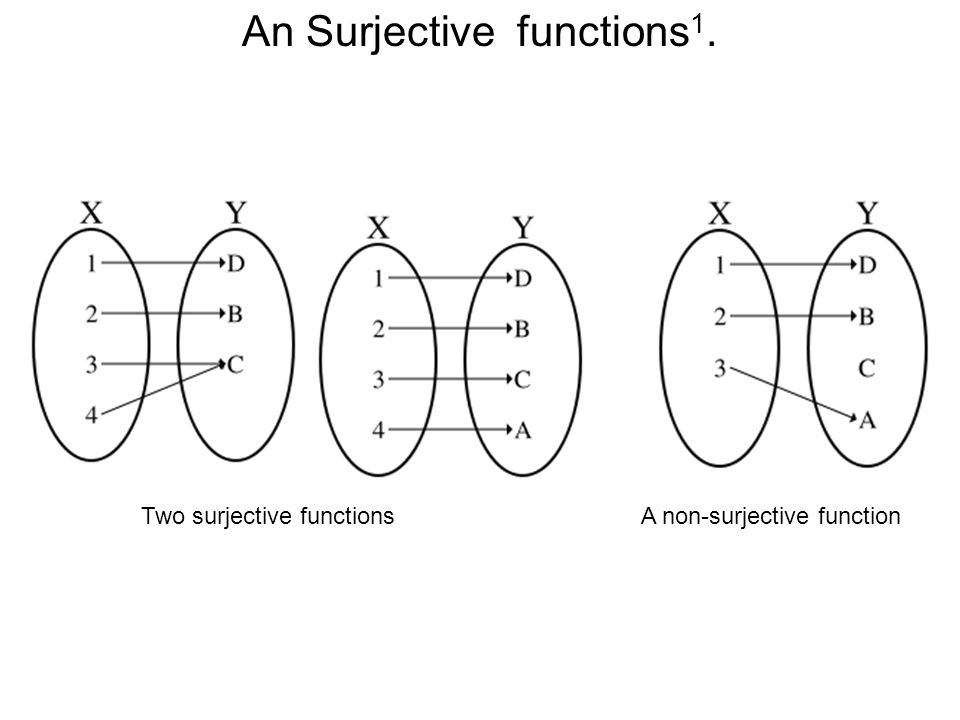 An Surjective functions1.