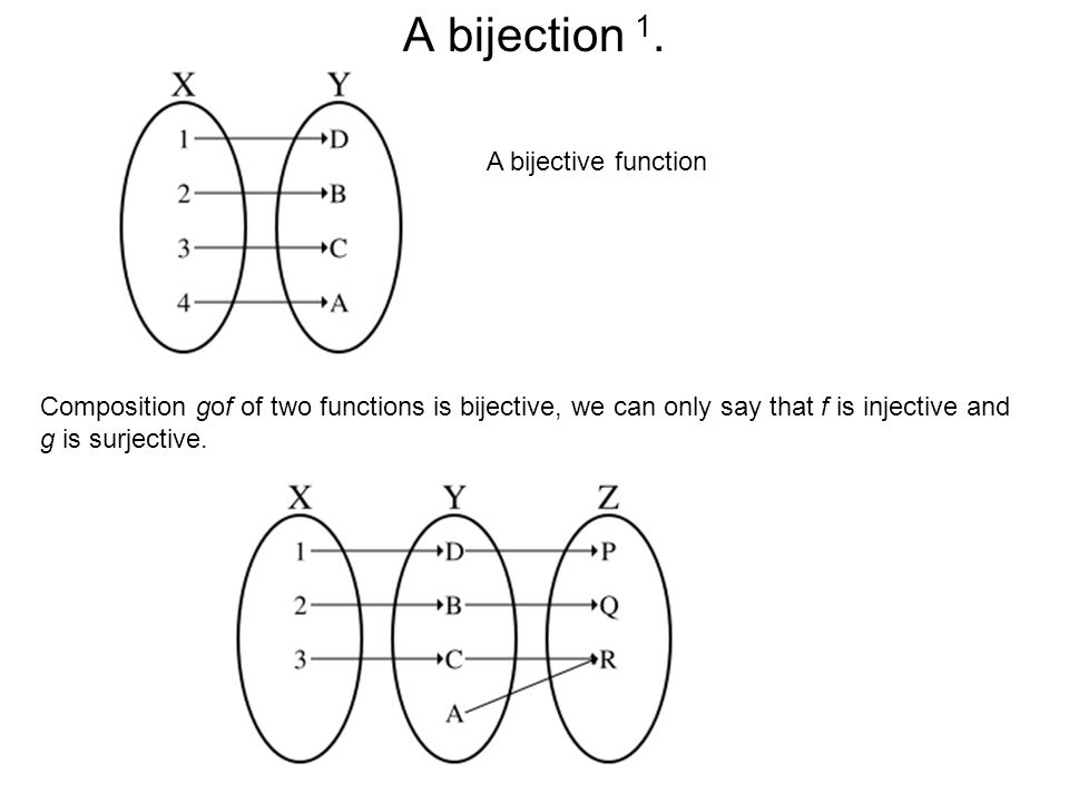 A bijection 1. A bijective function