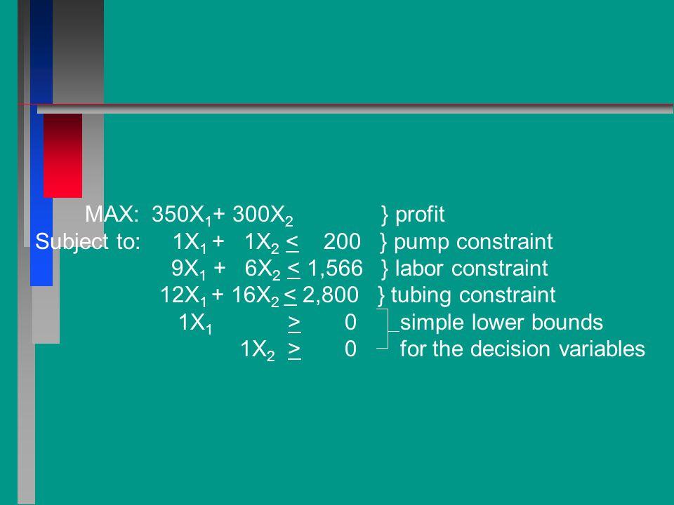 MAX: 350X1+ 300X2 } profit Subject to: 1X1 + 1X2 < 200 } pump constraint.