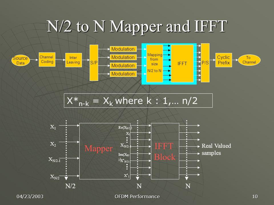 N/2 to N Mapper and IFFT X*n-k = Xk where k : 1,… n/2 IFFT Block