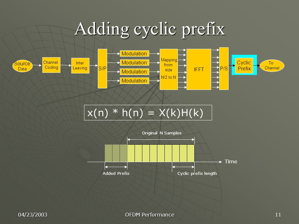 Adding cyclic prefix x(n) * h(n) = X(k)H(k) S/P Modulation Mapping