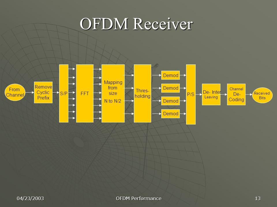 OFDM Receiver De- Coding De- Inter Demod FFT P/S Remove Cyclic Prefix