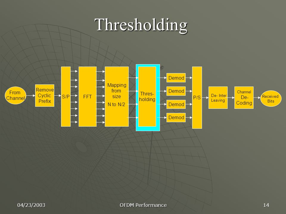 Thresholding S/P FFT Mapping from size N to N/2 Thres- holding P/S