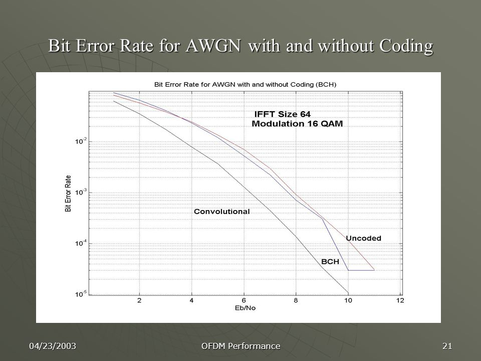 Bit Error Rate for AWGN with and without Coding