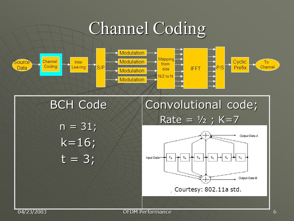 Channel Coding BCH Code k=16; t = 3; Convolutional code;
