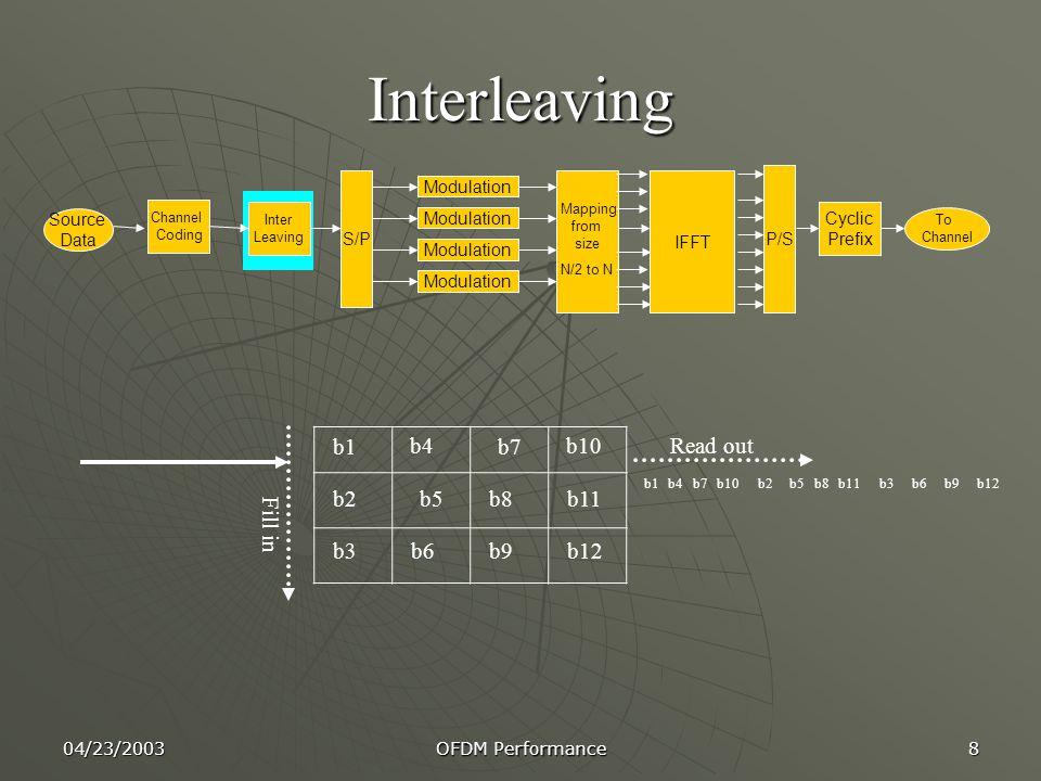 Interleaving b1 b4 b7 b10 Read out b2 b5 b8 b11 Fill in b3 b6 b9 b12