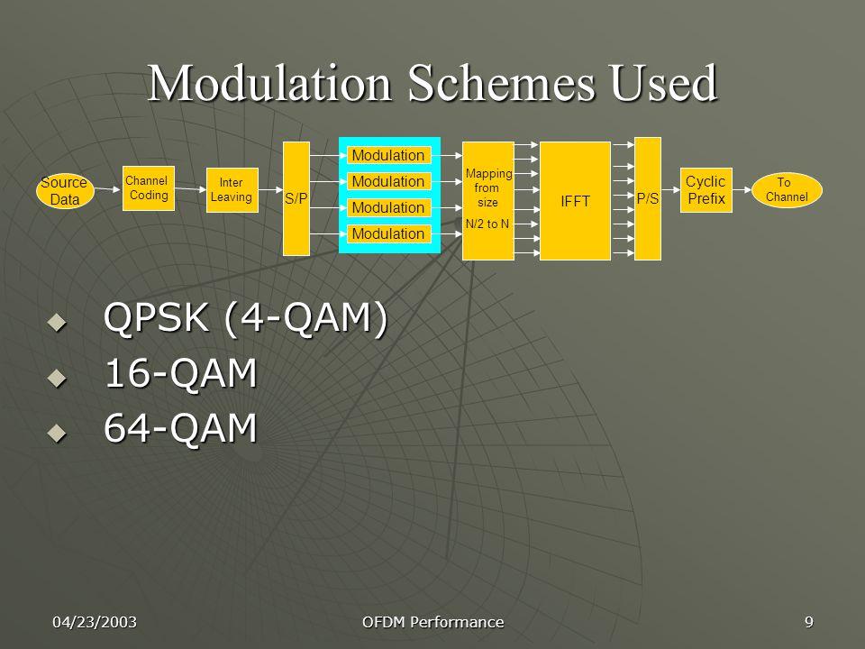 Modulation Schemes Used