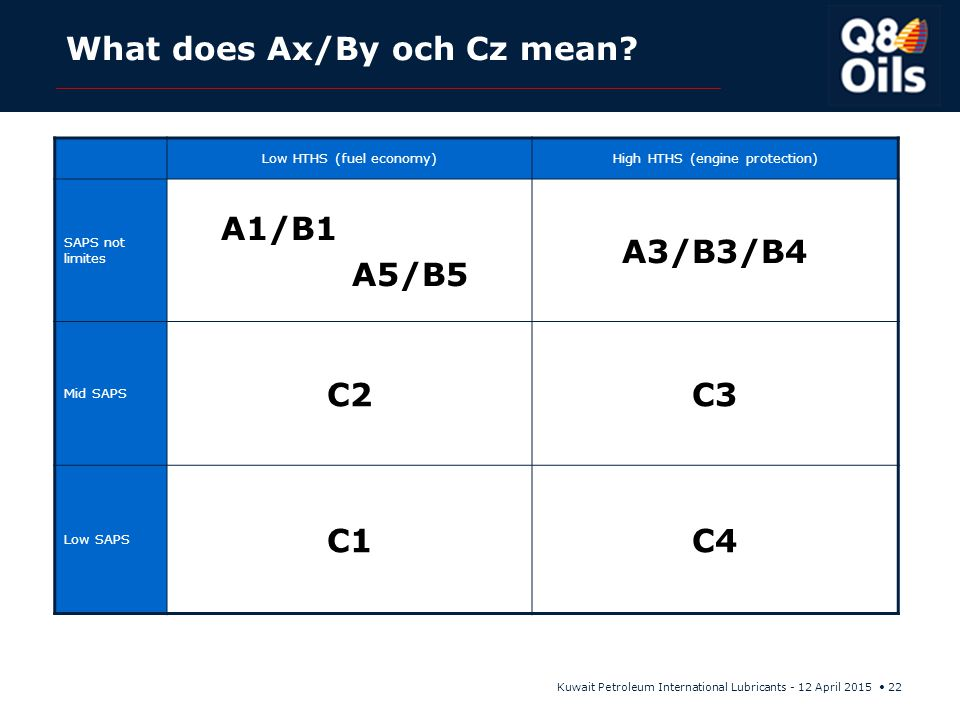 What does Ax/By och Cz mean