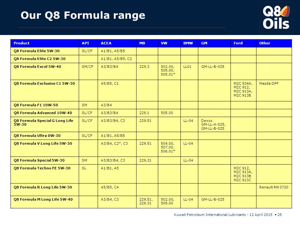 Our Q8 Formula range Product API ACEA MB VW BMW GM Ford Other
