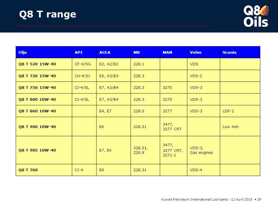 Q8 T range Olja API ACEA MB MAN Volvo Scania Q8 T 520 15W-40 CF-4/SG