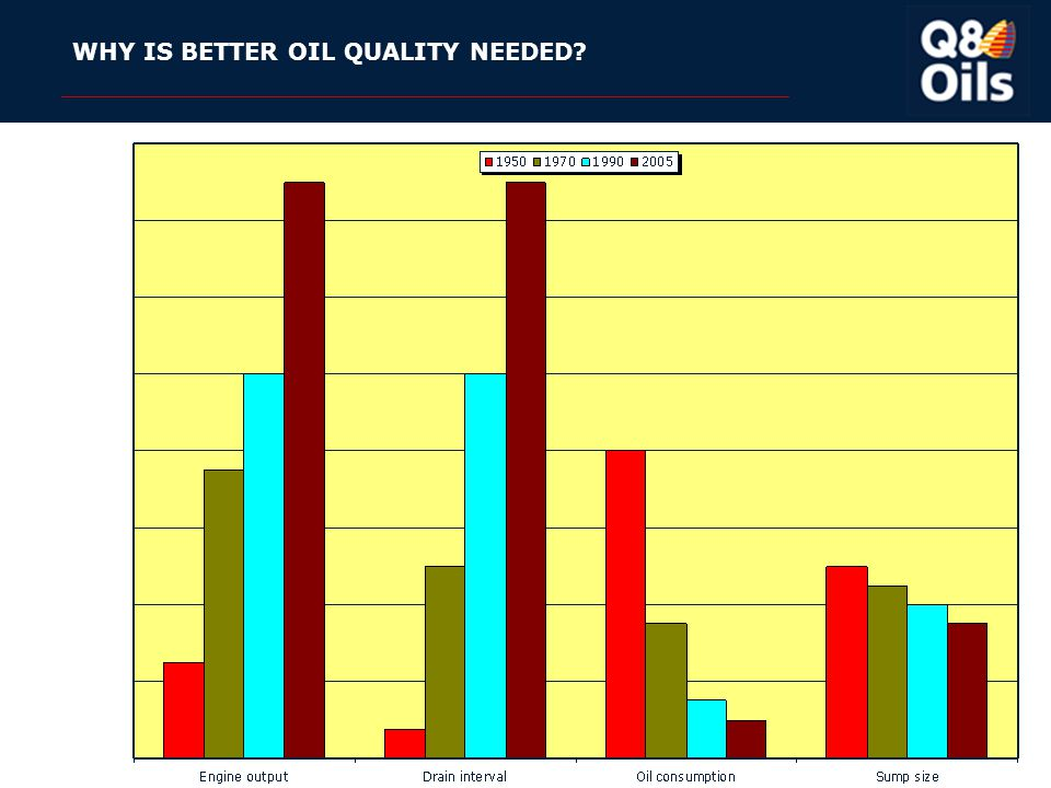 WHY IS BETTER OIL QUALITY NEEDED